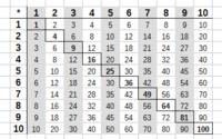 Das Kleine Und Das Große Einmaleins Tabelle Und übungen