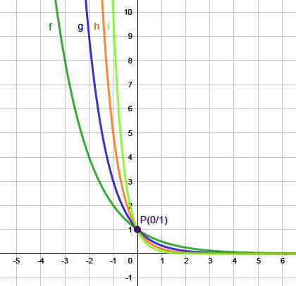 Exponentialfunktion Erklarung Beispiele Mit Video 8