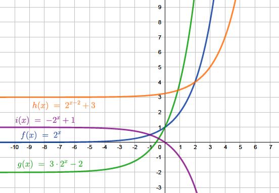 Exponentialfunktion Erklarung Beispiele Mit Video 0