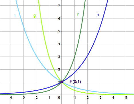 Exponentialfunktionen Erklarung Und Aufgaben 5