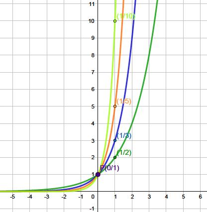 Exponentialfunktion Erklarung Beispiele Mit Video