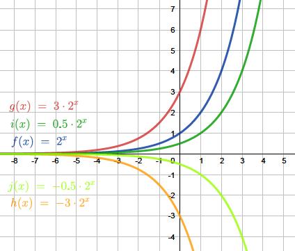 Exponentialfunktionen Erklarung Und Aufgaben