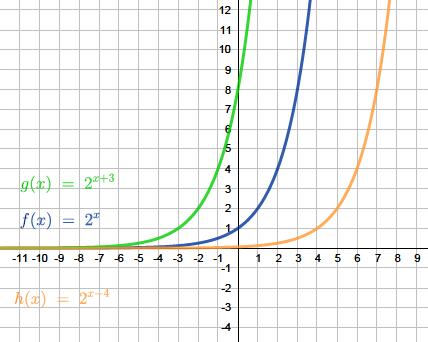 Exponentialfunktionen Erklarung Und Aufgaben 7