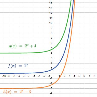 Exponentialfunktionen Erklarung Und Aufgaben 6