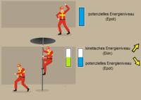 Lageenergie - Formel und Beispiele - Physik