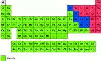 Oxidation - Verbrennung von Metallen einfach erklärt