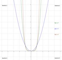 Potenzfunktionen mit rationalem Exponenten