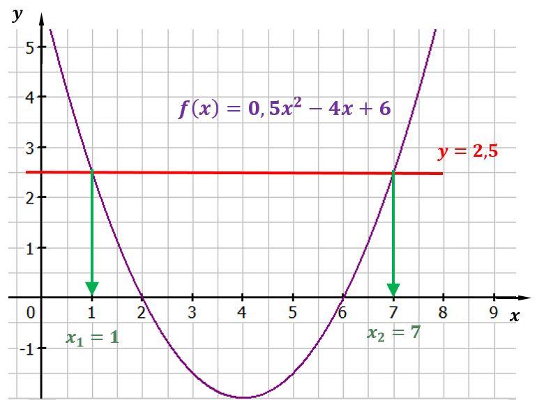 Quadratische Funktionen Zeichnen Mathematik Klasse 10