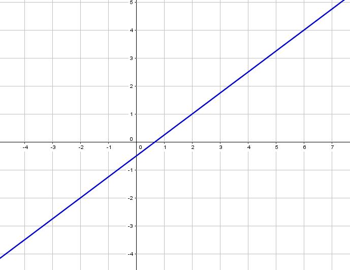 Lineare Funktion bestimmen mithilfe eines Steigungsdreiecks