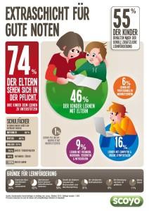 forsa-Umfrage zu außerschulischer Lernförderung