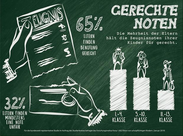 Infografik Gerechte Noten