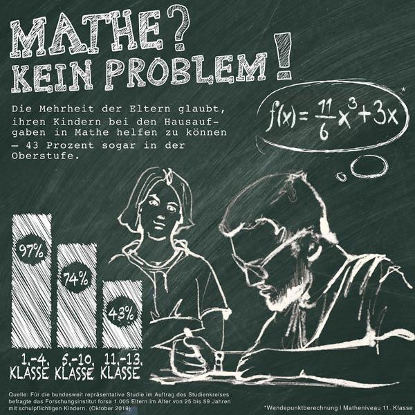 Forsa Umfrage vom Studienkreis: Mathe Hausaufgaben