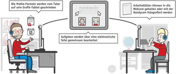 Mathe Nachhilfe Online - Studienkreis.de