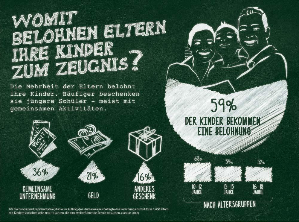 Tolle Kinder Belohnung Diagrammvorlage Zeitgenössisch - Beispiel ...