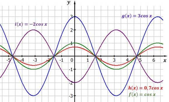 Kosinusfunktion mit verschiedenen Streckungsfaktoren und Amplituden