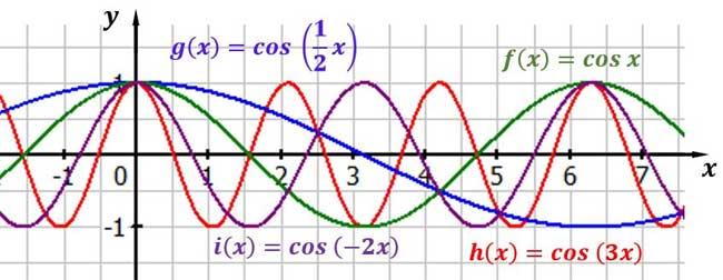 Kosinusfunktionen mit verschiedenen Periodenlaengen