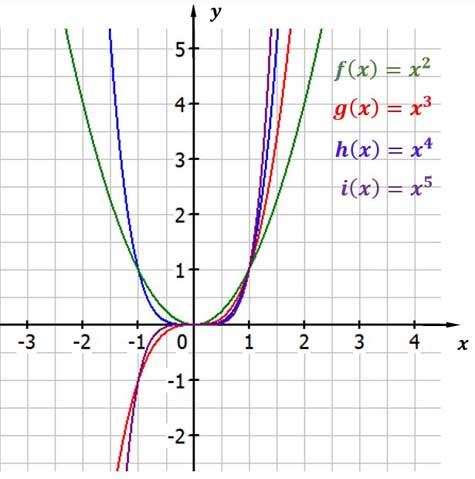 Potenzfunktionen mit natürlichem Exponenten