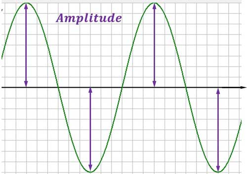 Sinusfunktion Amplitude