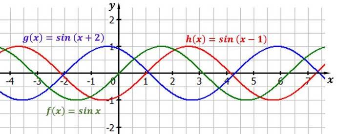Sinuskurve Verschiebung entlang der x-Achse